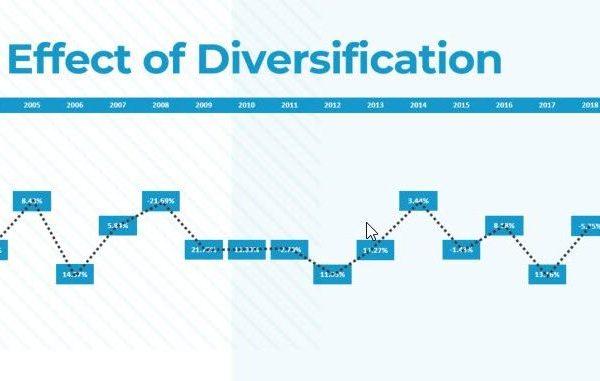 investment portfolio diversification